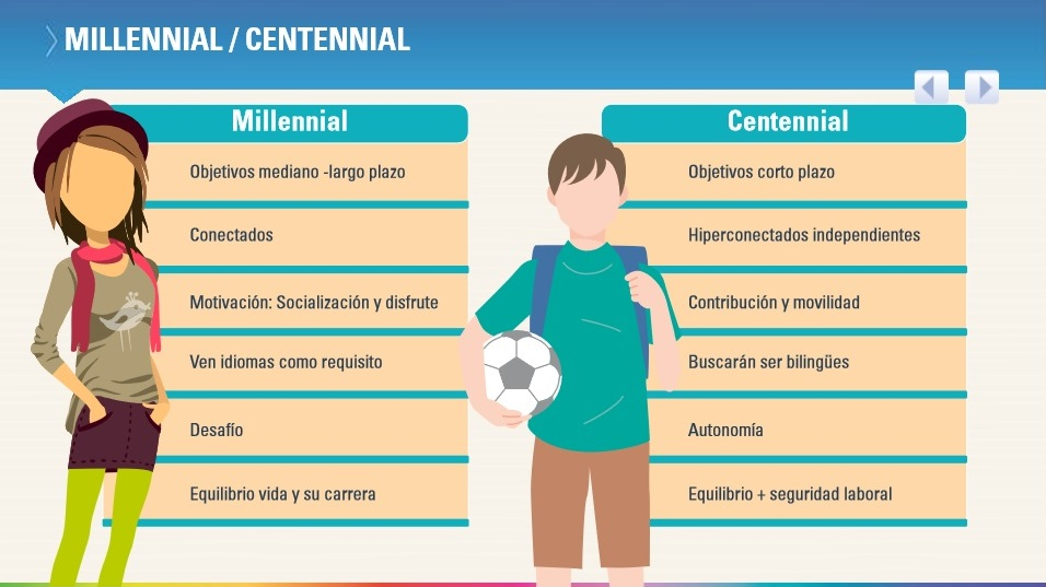 Millennials vs Centennials